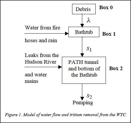 tritium model