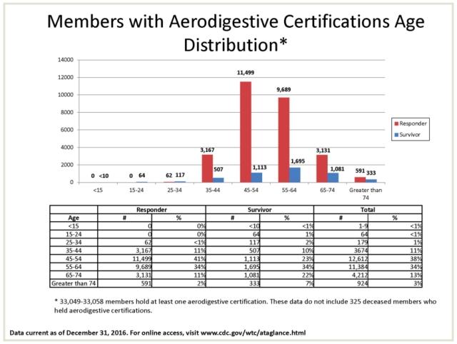 aerodigestive certifications