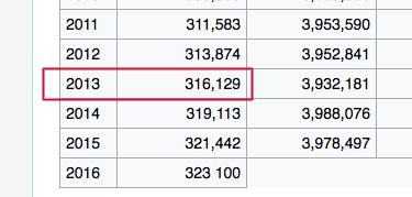 censor 2013 population
