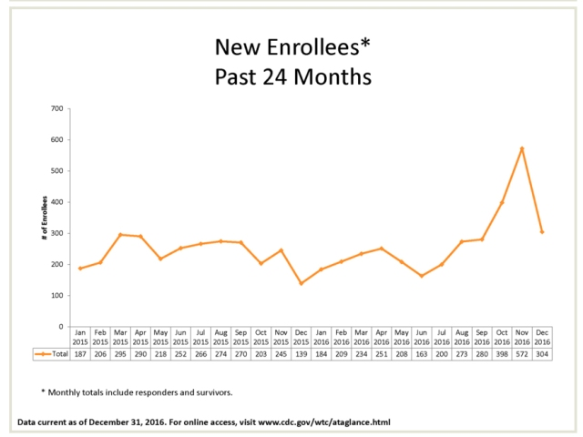 enrollees past 24 months