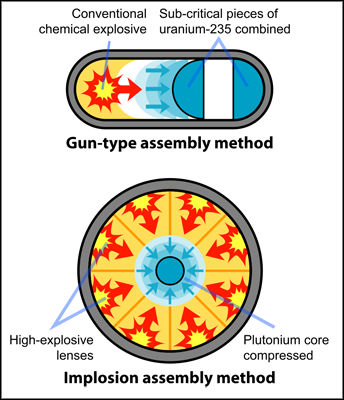 Fission_bomb_assembly_methods=sml-brdr.svg copy