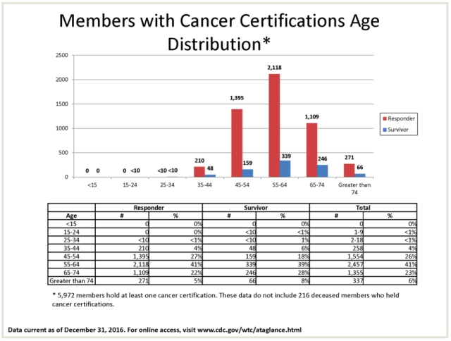 members with cancer-age distrib.jpg