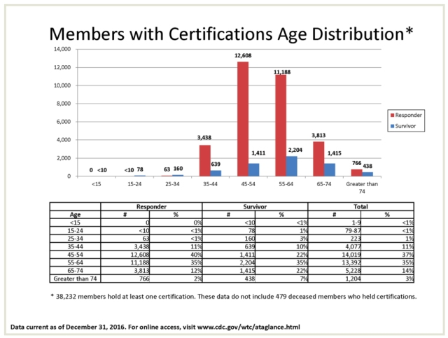 members with certifications