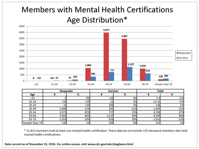 members with mental health certifications