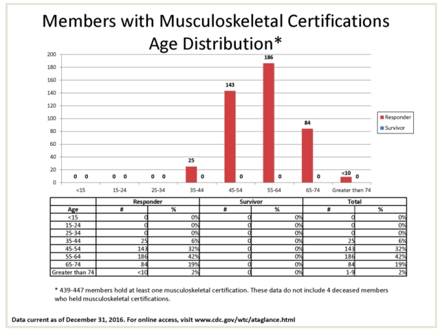 members with musculoskeletal certifications