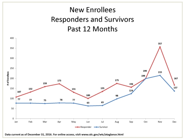 new enrollees past 12 months