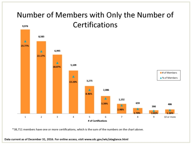 numbers of multiple certifications