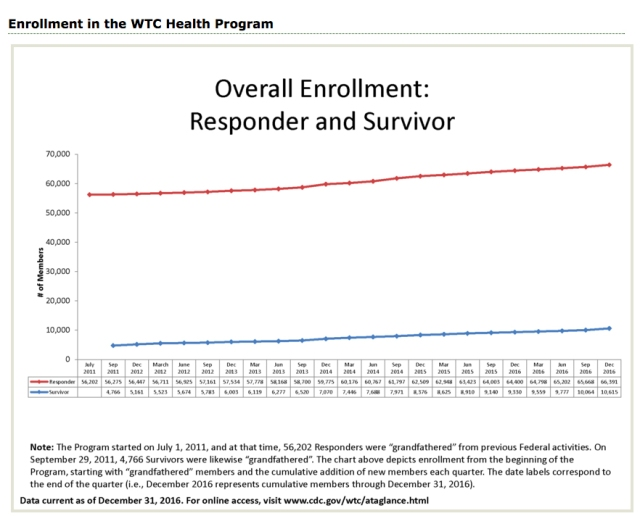 overall enrollment pattern