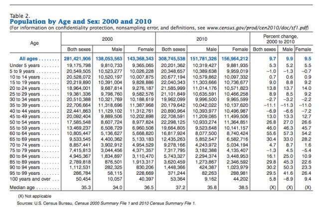 population-age-groups-census2010