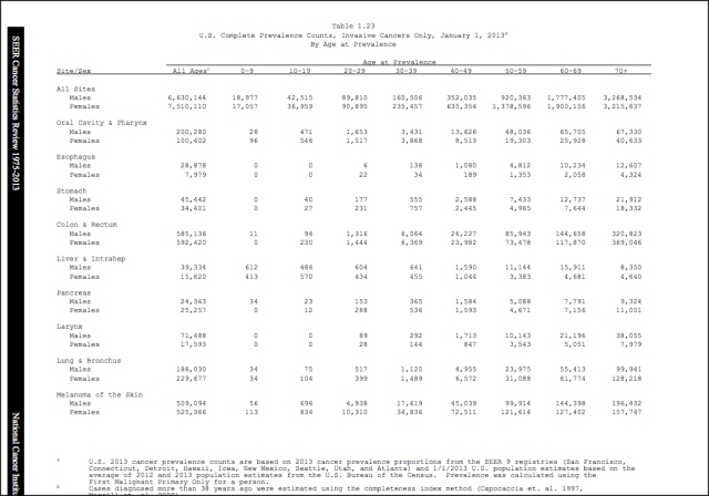 prevalence all cancers 2013.jpg
