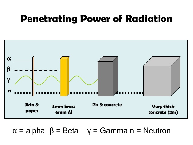 radioisotopes-properties-8-638
