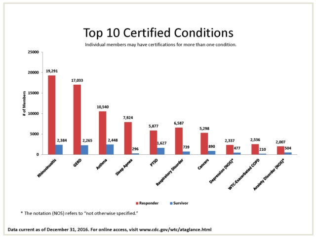 top 10 certified conditions