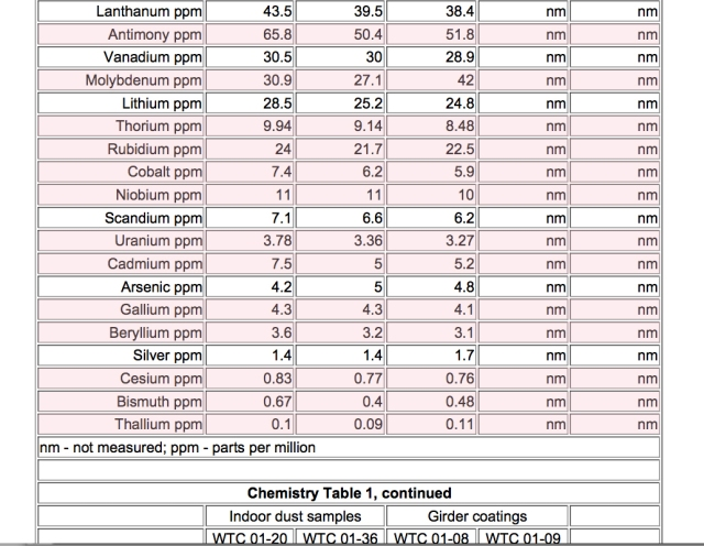 usgs8-chem table1a