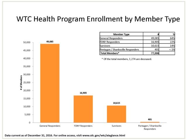 wtc health program enrolment job type.jpg
