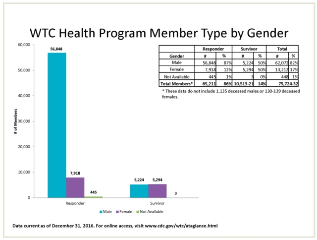 wtc health program -gender.jpg