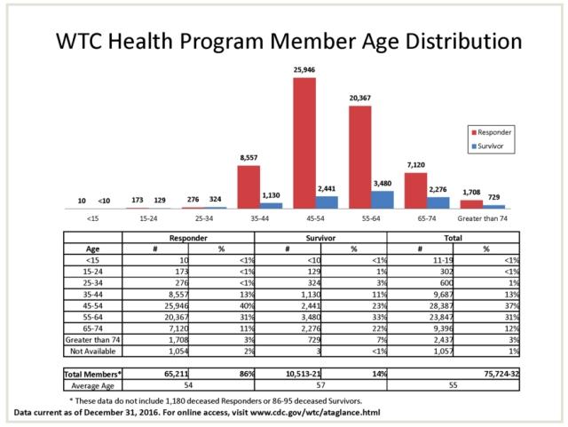 wtc health program member age distrib