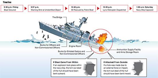 cheonan-sinking-graphic-lrg.jpg