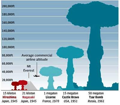20150813-1040x_Comparacion_bombas-Atomicas