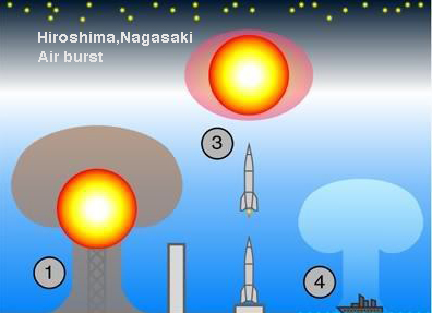 types_of_nuclear_testing_mf-air burst